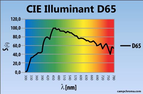 Thông số kỹ thuật bóng đèn d65