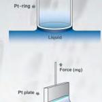 máy đo sức căng bề mặt